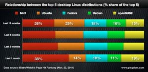 Рейтинг лучших дистрибутивов Linux: какой лучше