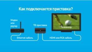 Как подключить и настроить приставку Интерактивного ТВ Ростелеком