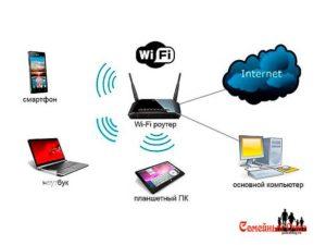 Технология Wi-Fi Direct: подключение и настройка