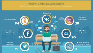 Выбираем, где общаться: популярные социальные сети