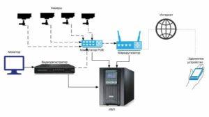 Подключение видеорегистратора к интернету с использованием роутера и настройка доступа