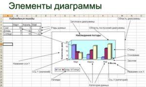 Настройка диаграмм в Microsoft Excel