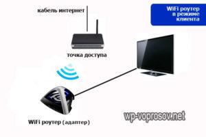 Как правильно подключить телевизор к интернету