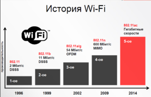 Все существующие стандарты Wi-Fi-сетей