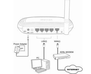 Как подключить и настроить Wi-Fi-роутер TP-LINK TL-WR740N
