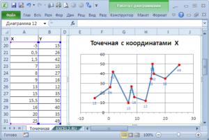 Работа с графиками и диаграммами в Excel