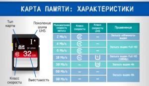 Основные параметры для выбора карты памяти на планшет