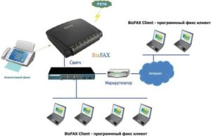 Подключение факса и особенности использования