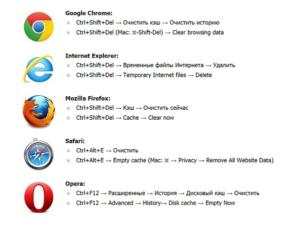 Очистка кэша разных браузеров