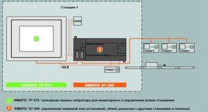 Запуск сенсорной панели