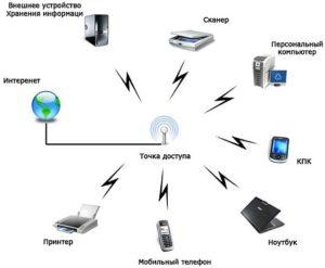 Создание точки доступа в интернет с телефона на другие устройства через Wi-Fi?