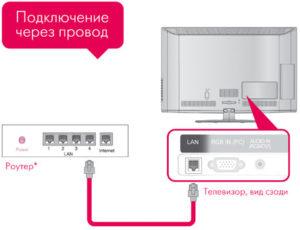 Подключение телевизора к роутеру
