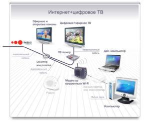 Подключение интернета от Ростелеком