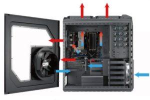 Правильный выбор вентилятора для корпуса компьютера