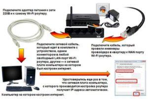 Подключаем и настраиваем роутер для работы в сети АКАДО