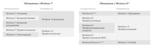 Простые способы обновления Widows 7 до Windows 10
