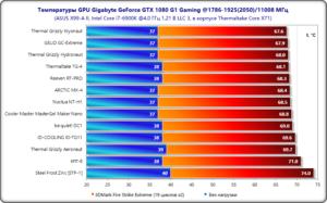 Рейтинг термопаст для компьютера и ноутбука