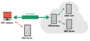 Зачем нужен DNS