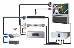 Как наслаждаться просмотром ТВ на проекторе — что необходимо для корректного подключения