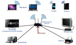 Подключение телефона с компьютером через Wi-Fi