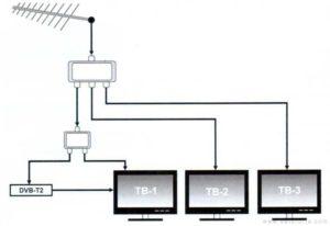 Подключение нескольких телевизоров к одной антенне