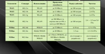 Ускорение: повышаем пропускную способность Wi-Fi