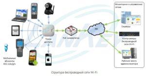 Использование сканера Wi-Fi для сбора информации о беспроводных сетях