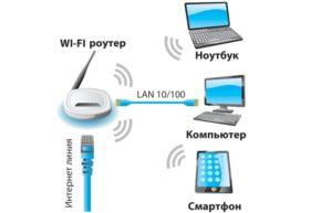 Соединение ноутбуков через Wi-Fi