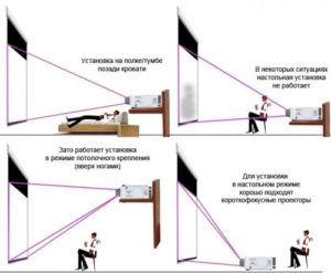 Выбор оптимального проектора для дома