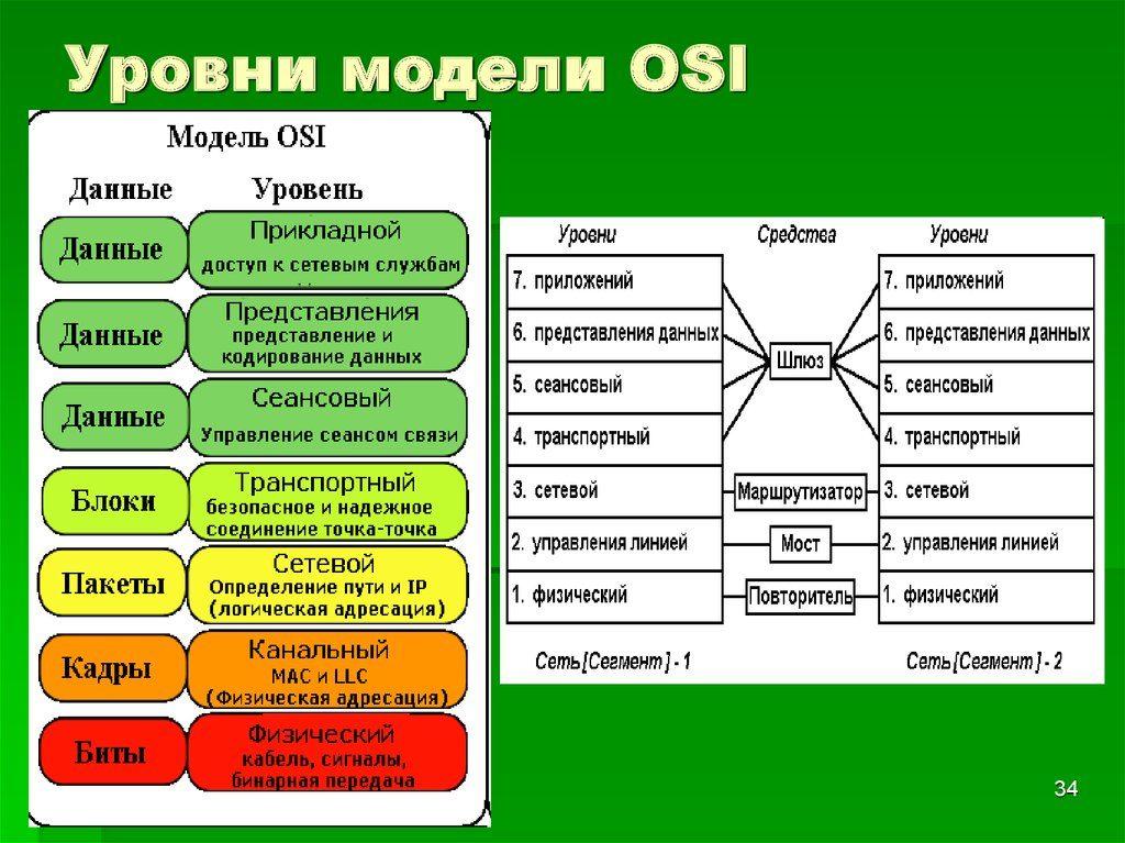 Сетевой коммутатор работа на уровне сетевой модели osi девушка из украины ищу работу в