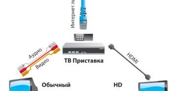 Как подключить приставку Ростелекома на два телевизора