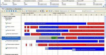 Обзор лучших программ для планирования дел